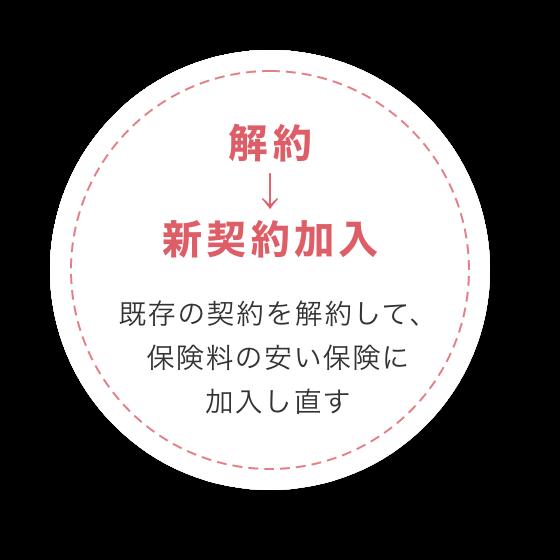 解約→新契約加入